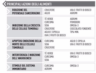 Tabelle-nutrigenetica